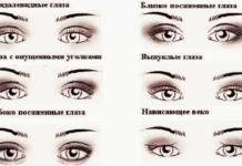 Виды разрезов глаз.