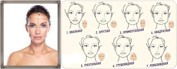 Схема расчета формы лица.